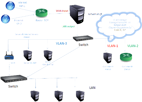 isp_bandwidth_management_diagram